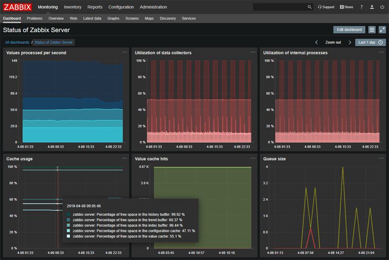 dark dashboard view zabbix